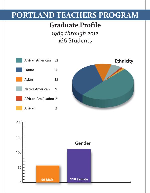 Ethnicity gender
